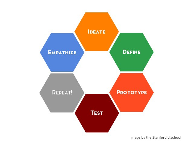 How To Use Design Thinking To Solve Journalistic Problems How To Succeed In Journalism,Designer Sweatpants Womens
