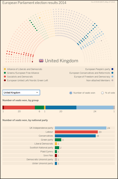 ft european elections 2