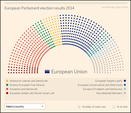 ft european elections 1