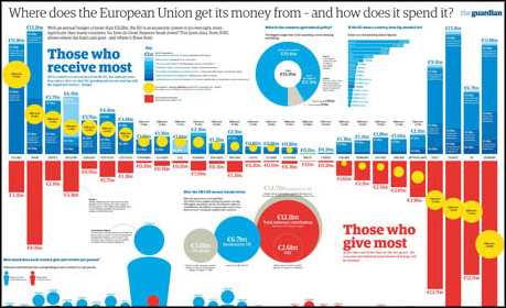 Guardian EU Budget Infographic