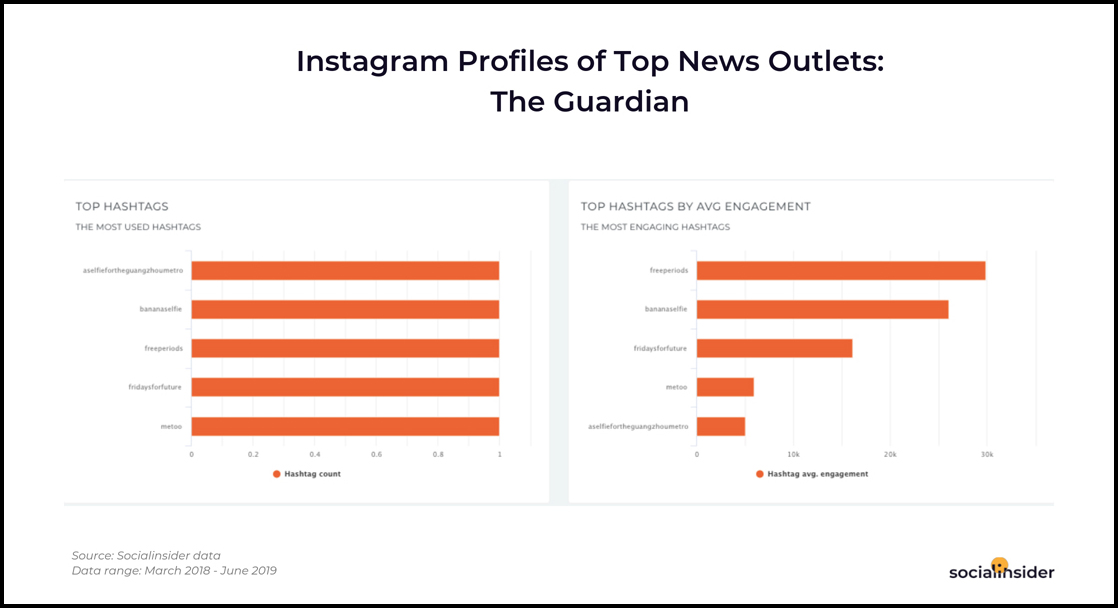 The Best Hashtag Strategies For News Organisations On Instagram Media News