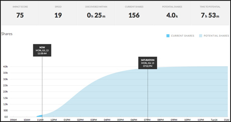 mashable velocity dashboard