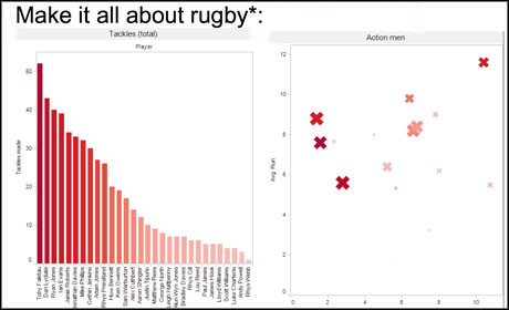 Wales Online rugby vis with Tableau