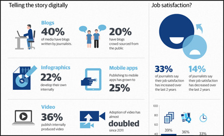 Digital journalism study infographic