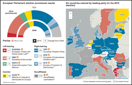 7 engaging ways news outlets covered the European election ...