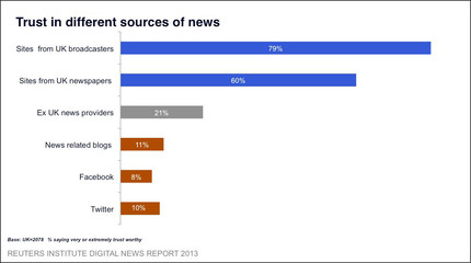 Reuters Digital 2013 trust in sources
