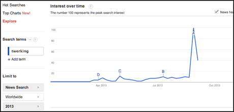 Google Trends twerking