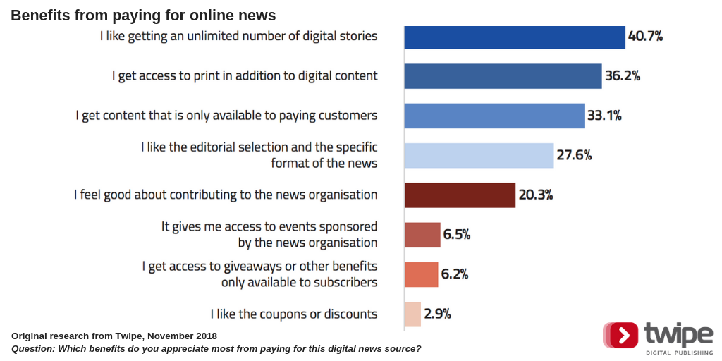 What makes readers pay for online news? | Media news